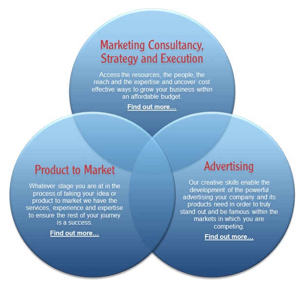 Red Splash Marketing - Strategy, Product to Market, Advertising